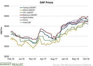 uploads/2018/10/DAP-Prices-2018-10-28-1.jpg