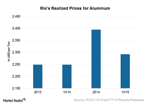 uploads///Aluminum realized prices