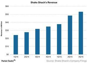 uploads///Shake Shacks Revenue