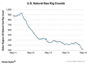 uploads/2015/05/Nat-gas-rig-count1.jpg