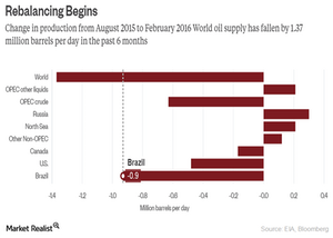 uploads/2016/04/crude-oil-rebalcing1.png