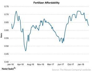 uploads/2018/04/Fertilizer-Affordability-2018-04-17-1.jpg