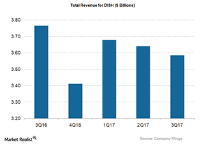 uploads/2017/12/DISH_total-Revenue_3Q17-1.png