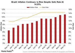uploads/2016/02/brazil-inflation-and-selic-rate1.jpg