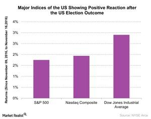 uploads/2016/12/Major-Indices-of-the-US-Showing-Positive-Reaction-after-the-US-Election-Outcome-2016-11-17-1.jpg
