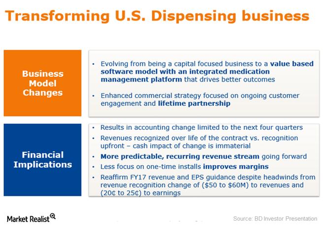 uploads///dispensing business model change