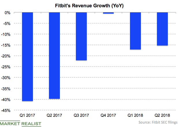 uploads///Fitbit revenue growth Q