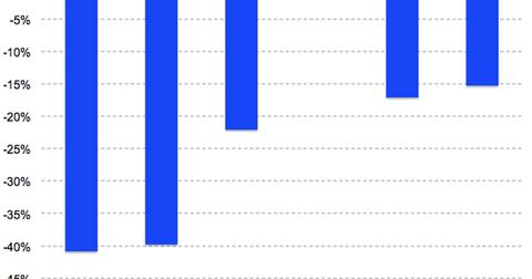 uploads/2018/08/Fitbit-revenue-growth-2Q18-2-1.png