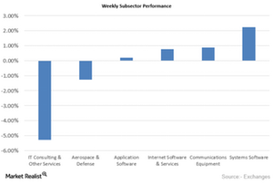 uploads/2015/09/Weekly-Subsector-Performance1.png