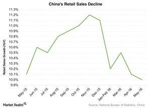 uploads///Chinas Retail Sales Decline