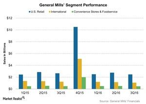 uploads/2016/03/General-Mills-Segment-Performance-2016-03-291.jpg