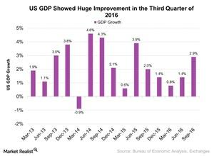 uploads///US GDP Showed Huge Improvement in the Third Quarter of