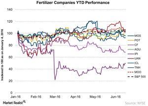 uploads///Fertilizer Companies YTD Performance