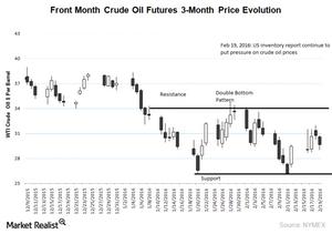 uploads///wti crude oil chart ohlc