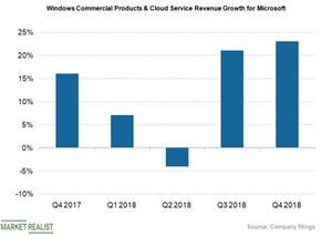 uploads///windows commercial prods cloud revs