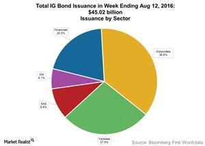 uploads///Total IG Bond Issuance in Week Ending Aug