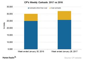 uploads/2017/02/CP-Carloads-1.png