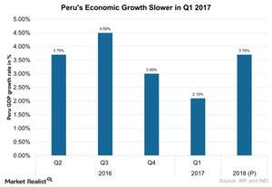 uploads/2017/06/Perus-Economic-Growth-Slower-in-Q1-2017-2017-06-15-1.jpg