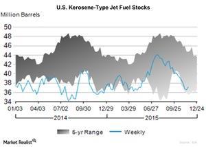 uploads/2015/11/U.S.-Kerosene-Type-Jet-Fuel-Stocks-2015-11-301.jpg