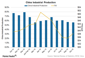 uploads///China IIP