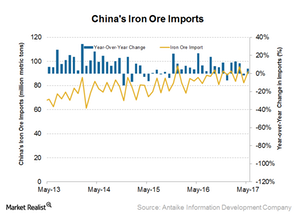 uploads/2017/06/China-iron-ore-imports-1.png