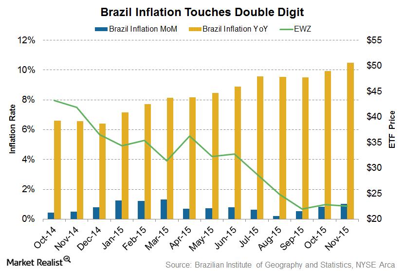 uploads///Brazilinflation