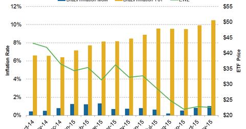 uploads/2015/12/Brazilinflation.png