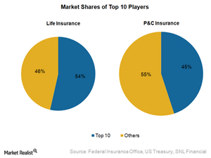 uploads/2015/02/4.1-Market-Shares-of-Top-10-Players1.png