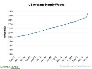 uploads///Hourly wages