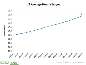 uploads/2019/01/Hourly-wages-1.png