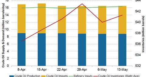 uploads/2016/05/crude-oil-inventories1.png