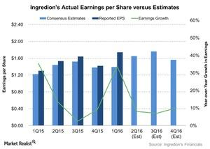 uploads/2016/07/Ingredions-Actual-Earnings-per-Share-versus-Estimates-2016-07-18-2.jpg