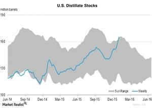 uploads/2016/01/U.S.-Distillate-Stocks-2016-01-141.jpg