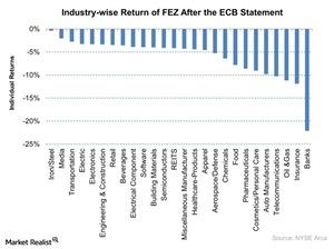 uploads/2015/12/Industry-wise-Return-of-FEZ-After-the-ECB-Statement-2015-12-041.jpg