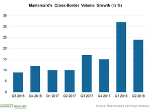 uploads///Chart  Cross Border Volume
