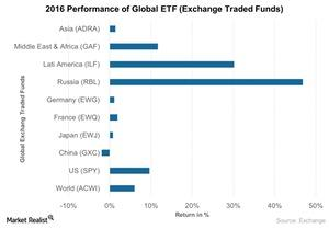 uploads/2017/01/Performance-of-Global-ETF-Exchange-Traded-Funds-2017-01-30-1-1.jpg