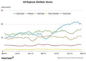 uploads///Distillate stocks