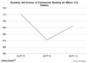 uploads///JPM Q Markets Commercial Banking