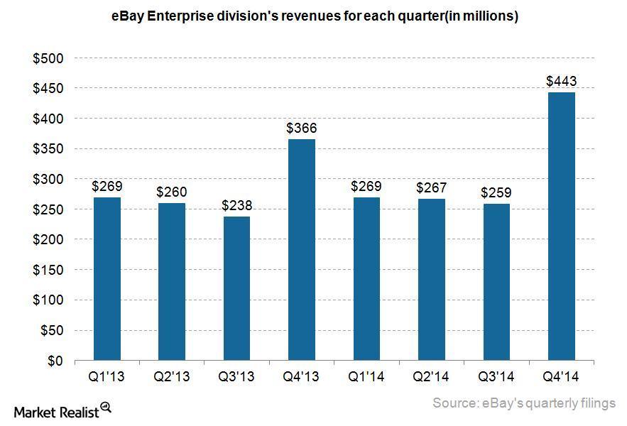 uploads///eBay enterprise revenue