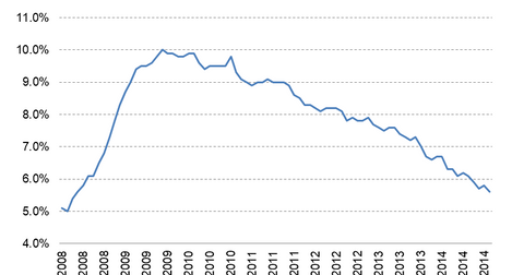 uploads/2015/01/Unemployment-Rate.png