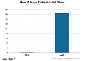 uploads///Global VR content creation market