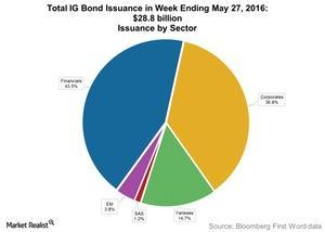 uploads/2016/06/Total-IG-Bond-Issuance-in-Week-Ending-May-27-2016-1.jpg
