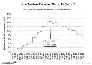 uploads///Is the Earnings Recession Making Its Bottom