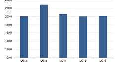 uploads///Samsungs Annual Revenue