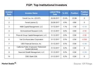 uploads/2018/03/top-institutional-investors-1.jpg