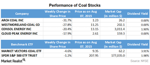 uploads/2015/08/Part-8-coal-stocks1.png