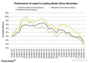 uploads/2015/12/Performance-of-Japans-Leading-Banks-Since-November-2015-12-161.jpg