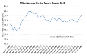 uploads/2016/06/EWA-2nd-quarter-1.png