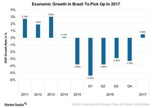 uploads///Economic Growth In Brazil To Pick Up In