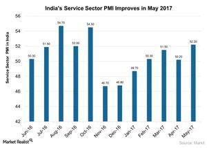 uploads/2017/06/Indias-Service-Sector-PMI-Improves-in-May-2017-2017-06-27-1.jpg